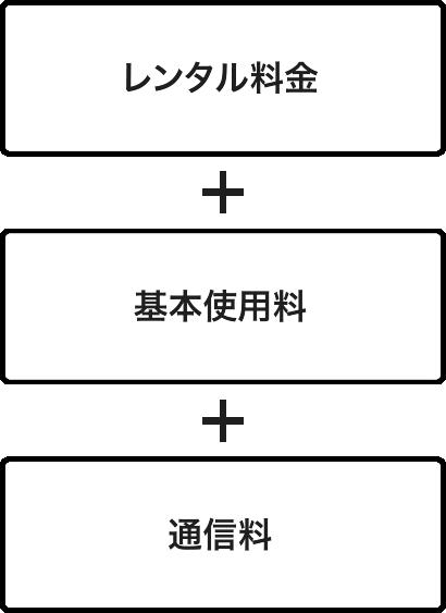レンタル料金+基本使用料+通信料